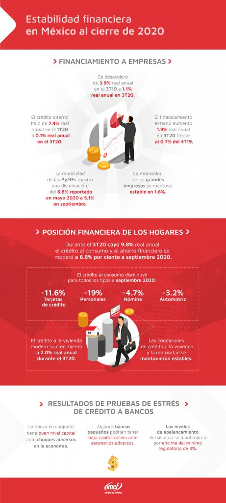 Estabilidad-financiera-en-mexico-al-cierre-de-2020-1